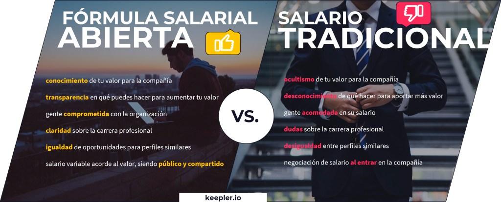 keepler-formula-salarial-abierta-vs-salario-tradicional